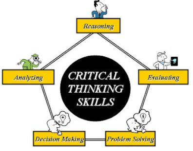 Teaching Strategies for Critical Thinking Skills